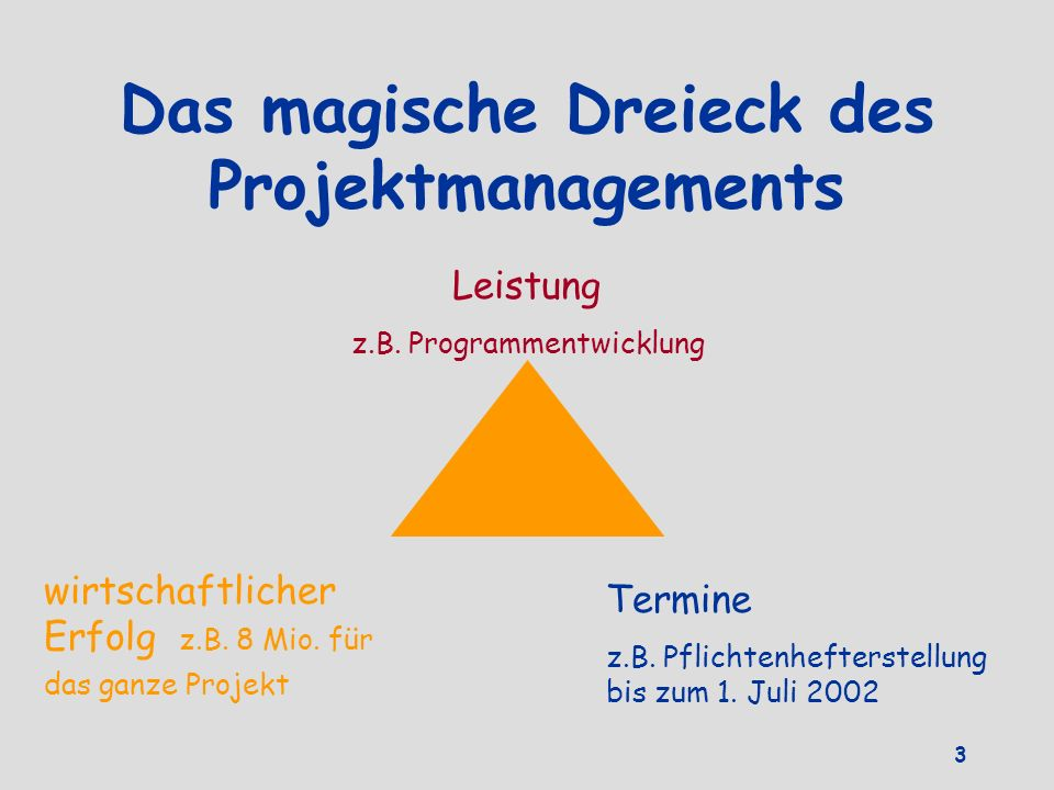 Das magische Dreieck des Projektmanagements Leistung z.B. Programmentwicklung wirtschaftlicher Erfolg z.B. 8 Mio. für das ganze Projekt Termine z.B. P