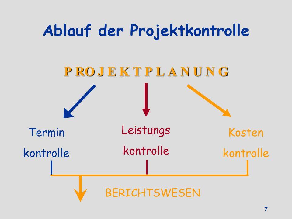 Ablauf der Projektkontrolle P RO J E K T P L A N U N G Termin kontrolle Leistungs kontrolle Kosten kontrolle BERICHTSWESEN 7