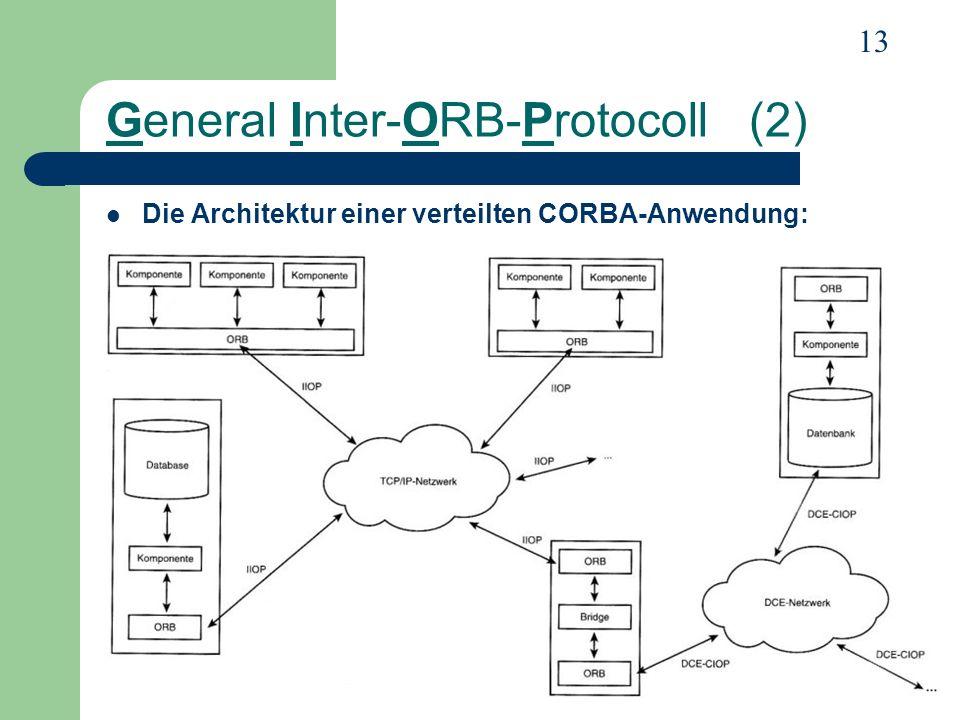 13 General Inter-ORB-Protocoll (2) Die Architektur einer verteilten CORBA-Anwendung: