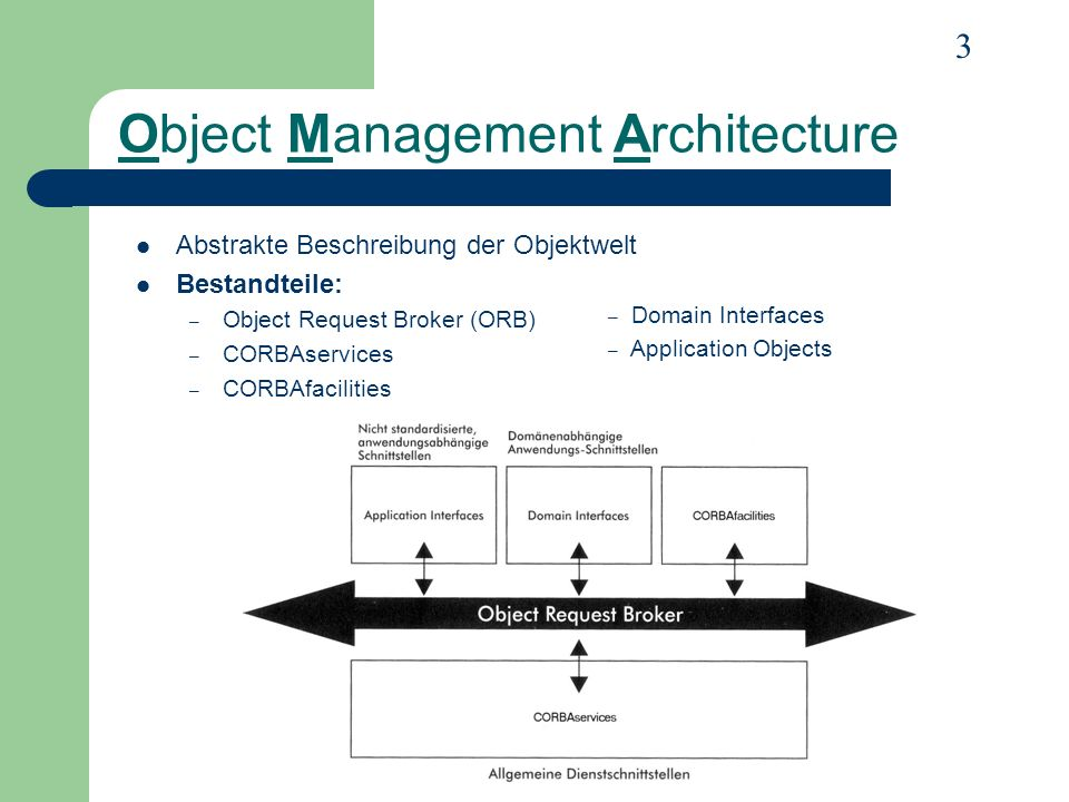 3 Object Management Architecture Abstrakte Beschreibung der Objektwelt Bestandteile: – Object Request Broker (ORB) – CORBAservices – CORBAfacilities –