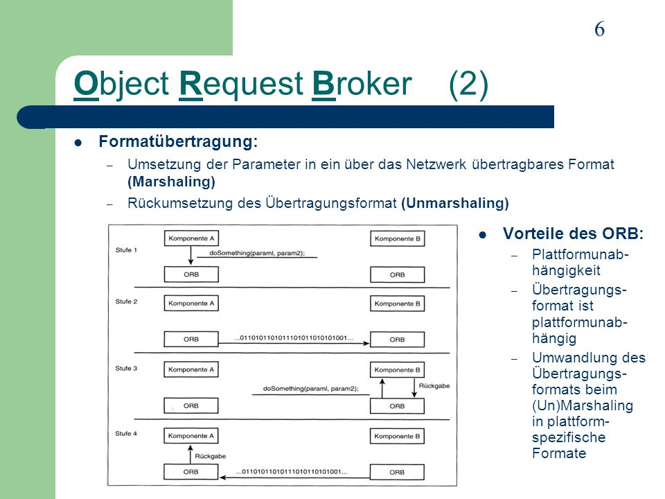 6 Object Request Broker (2) Formatübertragung: – Umsetzung der Parameter in ein über das Netzwerk übertragbares Format (Marshaling) – Rückumsetzung de
