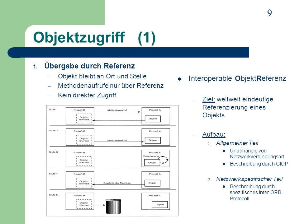 9 Objektzugriff (1) 1. Übergabe durch Referenz – Objekt bleibt an Ort und Stelle – Methodenaufrufe nur über Referenz – Kein direkter Zugriff Interoper
