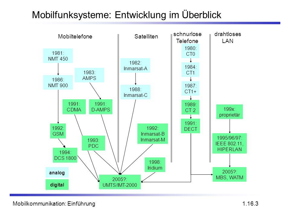 Mobilkommunikation: Einführung Mobilfunksysteme: Entwicklung im Überblick 1.16.3 MobiltelefoneSatelliten drahtloses LAN schnurlose Telefone 1992: GSM