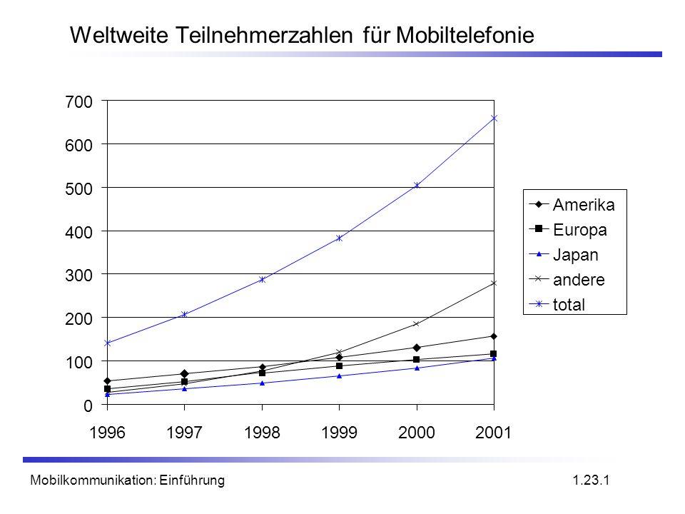 Mobilkommunikation: Einführung Weltweite Teilnehmerzahlen für Mobiltelefonie 0 100 200 300 400 500 600 700 199619971998199920002001 Amerika Europa Jap