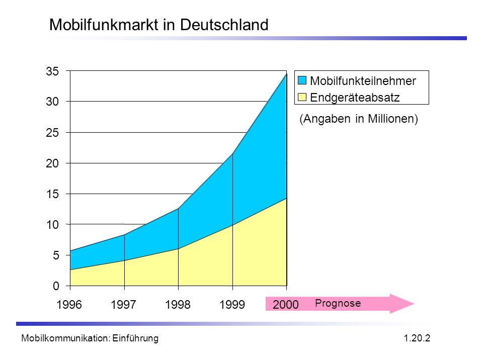 Mobilkommunikation: Einführung Mobilfunkmarkt in Deutschland 0 5 10 15 20 25 30 35 19961997199819992000 Mobilfunkteilnehmer Endgeräteabsatz (Angaben i