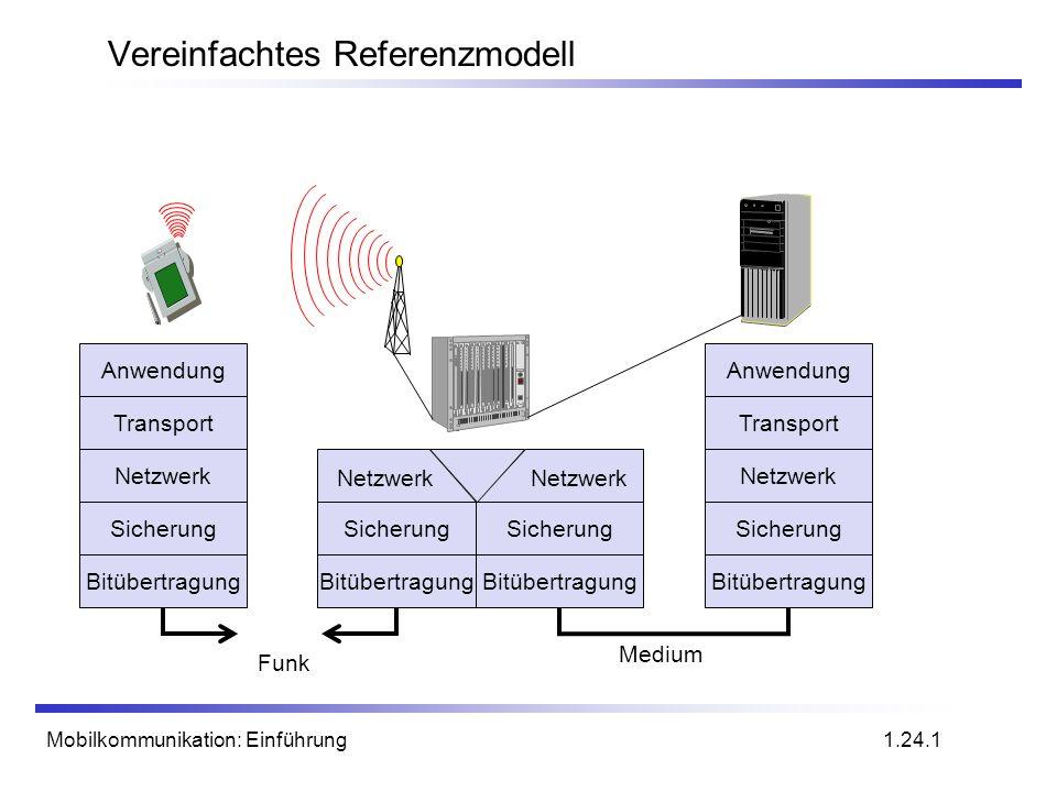 Mobilkommunikation: Einführung Vereinfachtes Referenzmodell 1.24.1 Anwendung Transport Netzwerk Sicherung Bitübertragung Medium Sicherung Bitübertragu