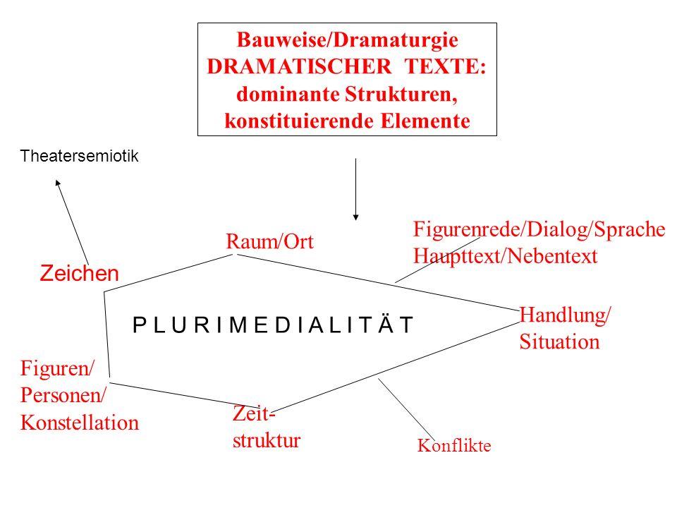 Bauweise/Dramaturgie DRAMATISCHER TEXTE: dominante Strukturen, konstituierende Elemente Figuren/ Personen/ Konstellation Raum/Ort Zeit- struktur Handl