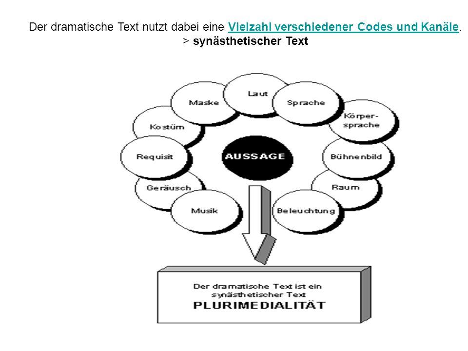 Der dramatische Text nutzt dabei eine Vielzahl verschiedener Codes und Kanäle.Vielzahl verschiedener Codes und Kanäle > synästhetischer Text