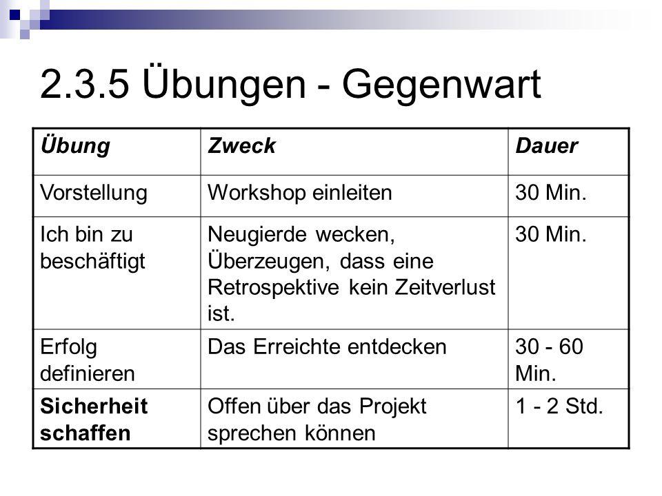 2.3.5 Übungen - Gegenwart ÜbungZweckDauer VorstellungWorkshop einleiten30 Min. Ich bin zu beschäftigt Neugierde wecken, Überzeugen, dass eine Retrospe