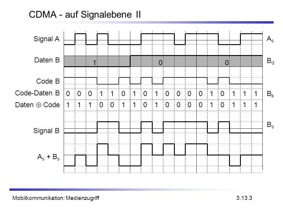 Mobilkommunikation: Medienzugriff CDMA - auf Signalebene II 3.13.3 100 000110101000010111 111001101000010111 Signal A Daten B Code B Code-Daten B Sign