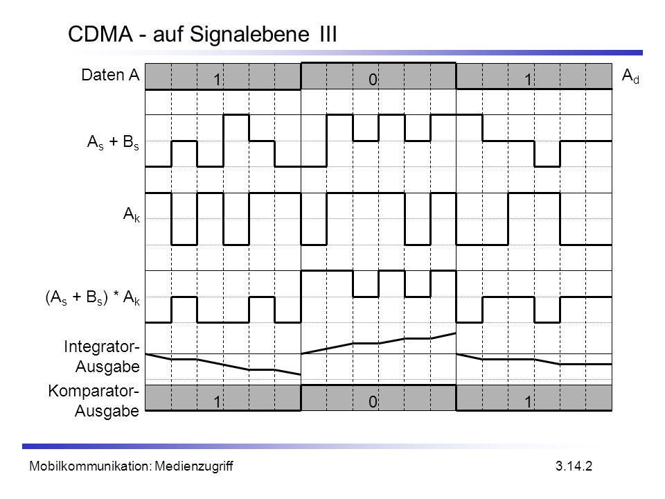 Mobilkommunikation: Medienzugriff CDMA - auf Signalebene III 3.14.2 1 01 AkAk (A s + B s ) * A k Integrator- Ausgabe Komparator- Ausgabe A s + B s 101
