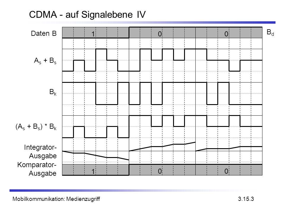 Mobilkommunikation: Medienzugriff CDMA - auf Signalebene IV 3.15.3 1 00 Integrator- Ausgabe Komparator- Ausgabe BkBk (A s + B s ) * B k A s + B s 100