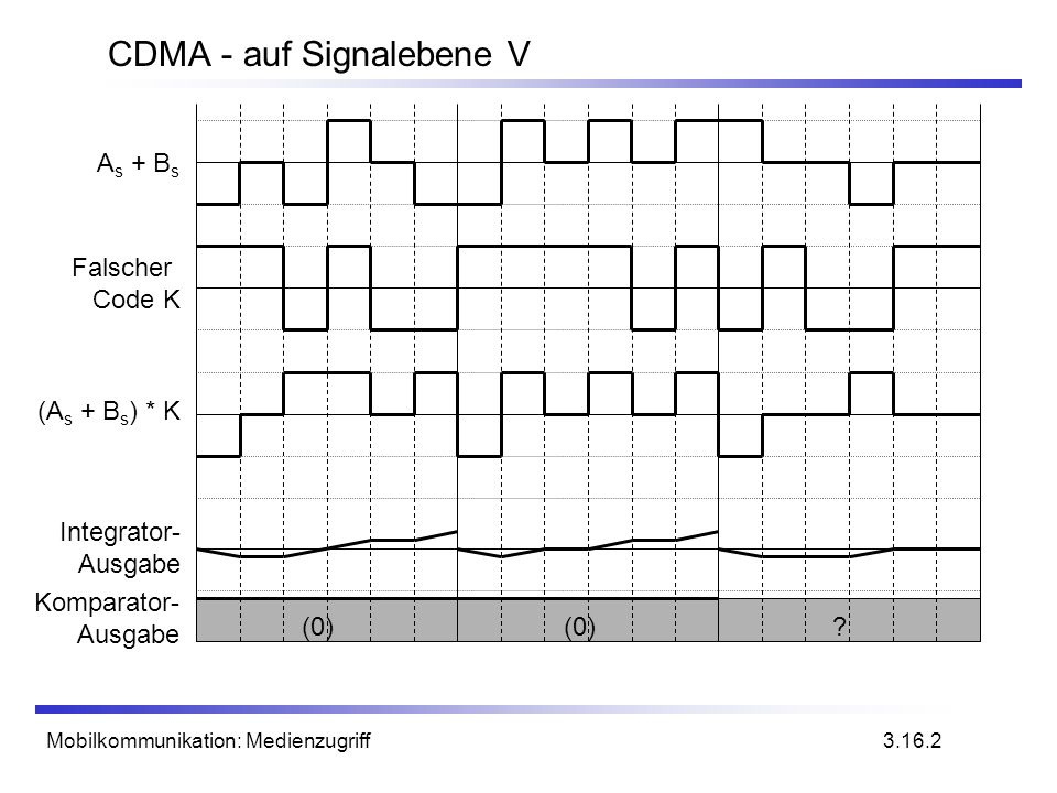 Mobilkommunikation: Medienzugriff CDMA - auf Signalebene V 3.16.2 (0) ? Komparator- Ausgabe Falscher Code K Integrator- Ausgabe (A s + B s ) * K A s +