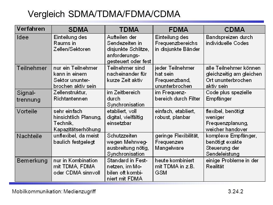 Mobilkommunikation: Medienzugriff Vergleich SDMA/TDMA/FDMA/CDMA 3.24.2