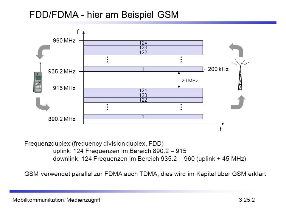 Mobilkommunikation: Medienzugriff FDD/FDMA - hier am Beispiel GSM f t 124 123 122 1 124 123 122 1 20 MHz 200 kHz 890.2 MHz 935.2 MHz 915 MHz 960 MHz 3