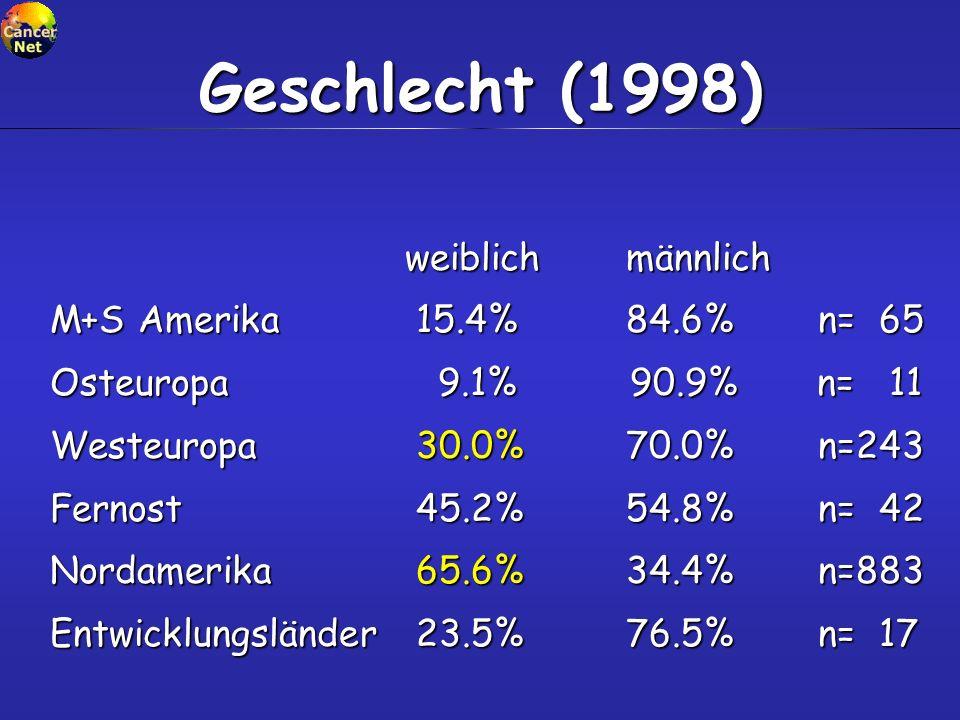 Geschlecht (1998) weiblichmännlich weiblichmännlich M+S Amerika 15.4%84.6% n= 65 Osteuropa 9.1% 90.9% n= 11 Westeuropa 30.0%70.0%n=243 Fernost 45.2%54
