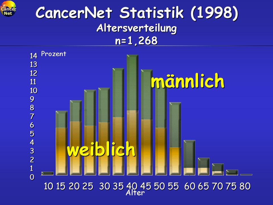 CancerNet Statistik (1998) Altersverteilung n=1,268 14 13 12 11 10 9 8 7 6 5 4 3 2 1 0 Prozent Alter männlich weiblich