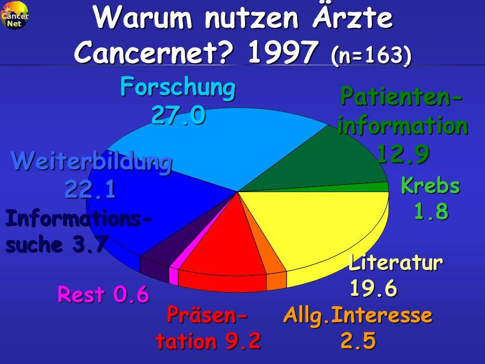 Warum nutzen Ärzte Cancernet? 1997 (n=163) Patienten- information 12.9 Forschung 27.0 Weiterbildung 22.1 Informations- suche 3.7 Rest 0.6 Präsen- tati
