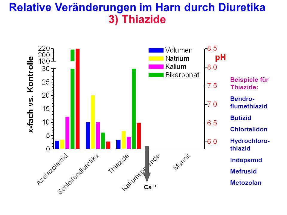 Relative Veränderungen im Harn durch Diuretika 3) Thiazide Ca ++ Beispiele für Thiazide: Bendro- flumethiazid Butizid Chlortalidon Hydrochloro- thiazi