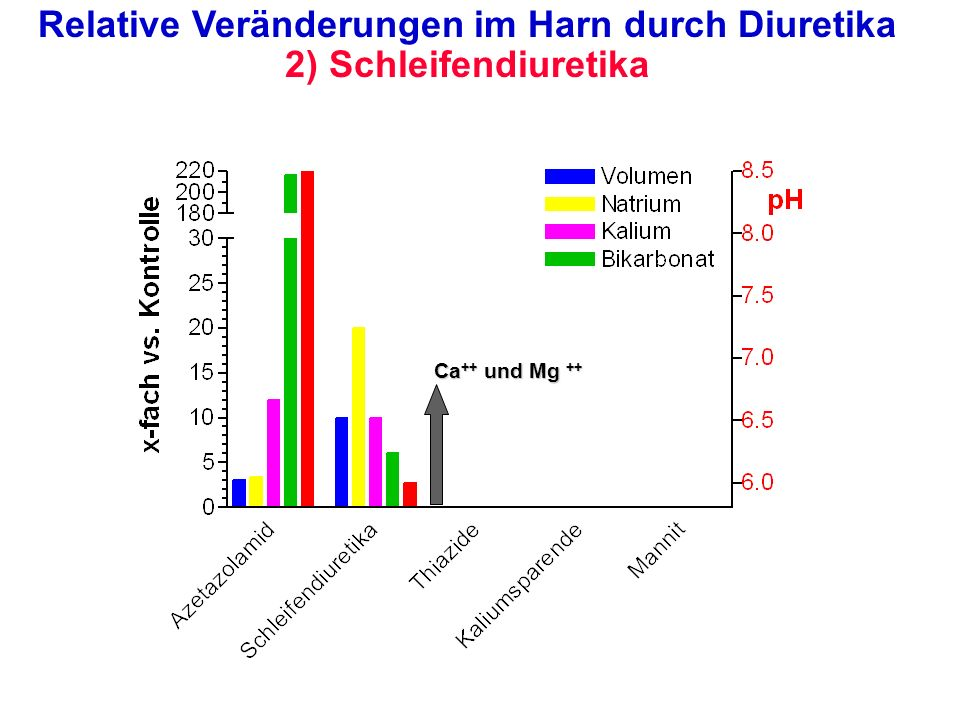 Typen von Schleifendiuretika Voll reversible Hemmung des Na +,K +,Cl - -Cotransporters aromatische Carbonsäuren mit Sulfonamidgruppe –Furosemid, Bumetanid, Piretanid Sulfonamidgruppe ohne Carbonsäure –Azosemid Pyridinsulfonylharnstoffderivat –Torasemid Nur langsam reversible Hemmung halogeniertes Phenoxyessigsäurederivat –Etacrynsäure