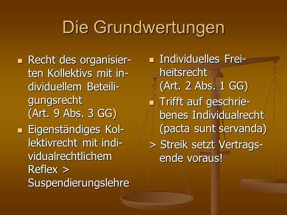 Die Grundwertungen Recht des organisier- ten Kollektivs mit in- dividuellem Beteili- gungsrecht (Art. 9 Abs. 3 GG) Recht des organisier- ten Kollektiv
