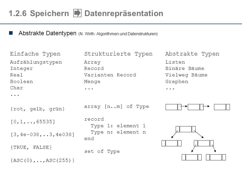 Abstrakte Datentypen (N. Wirth: Algorithmen und Datenstrukturen) 1.2.6Speichern Datenrepräsentation Einfache Typen Aufzählungstypen Integer Real Boole