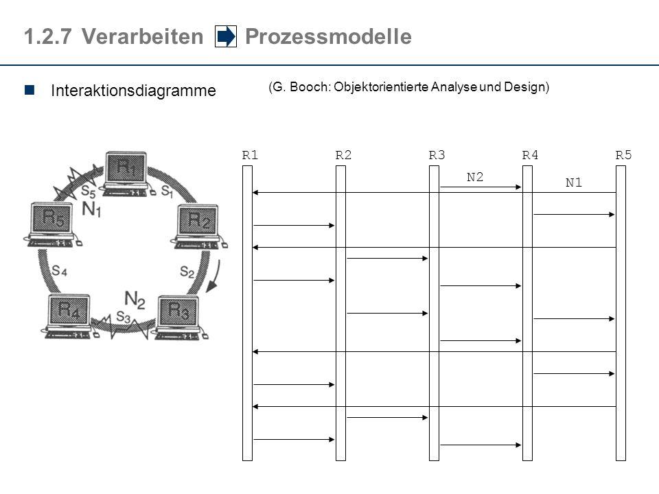 1.2.7Verarbeiten Prozessmodelle Interaktionsdiagramme (G. Booch: Objektorientierte Analyse und Design) R1R2R3R4R5 N2 N1