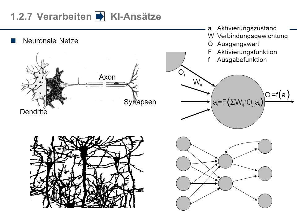 Axon Dendrite Synapsen 1.2.7Verarbeiten KI-Ansätze Neuronale Netze a i =F ( W ij * O j, a i ) aAktivierungszustand WVerbindungsgewichtung OAusgangswer