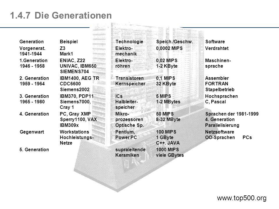 1.4.7Die Generationen GenerationBeispielTechnologieSpeich./Geschw.Software Vorgenerat.Z3Elektro-0,0002 MIPSVerdrahtet 1941-1944Mark1mechanik 1.Generat