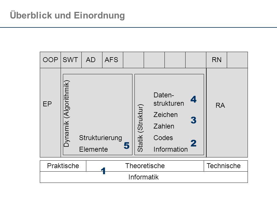 Überblick und Einordnung TechnischeTheoretischePraktische Informatik Dynamik (Algorithmik) Elemente Strukturierung EP OOP 1 5 AD Statik (Struktur) Inf