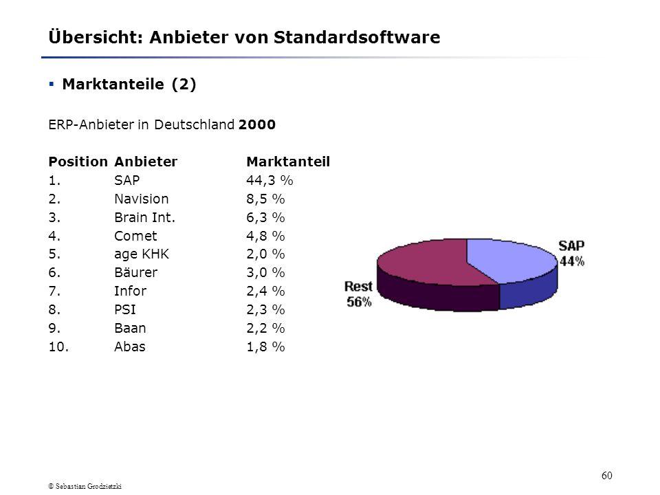 © Sebastian Grodzietzki 59 Übersicht: Anbieter von Standardsoftware Marktanteile (1) ERP-Anbieter in Deutschland 1999 PositionAnbieterMarktanteil 1.SA