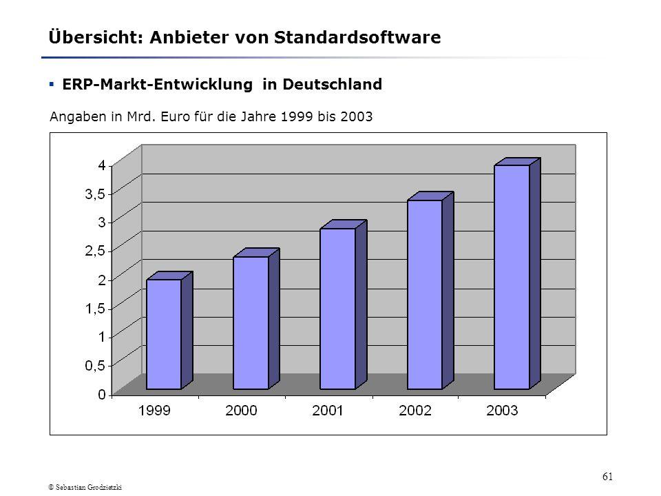 © Sebastian Grodzietzki 60 Übersicht: Anbieter von Standardsoftware Marktanteile (2) ERP-Anbieter in Deutschland 2000 PositionAnbieterMarktanteil 1.SA