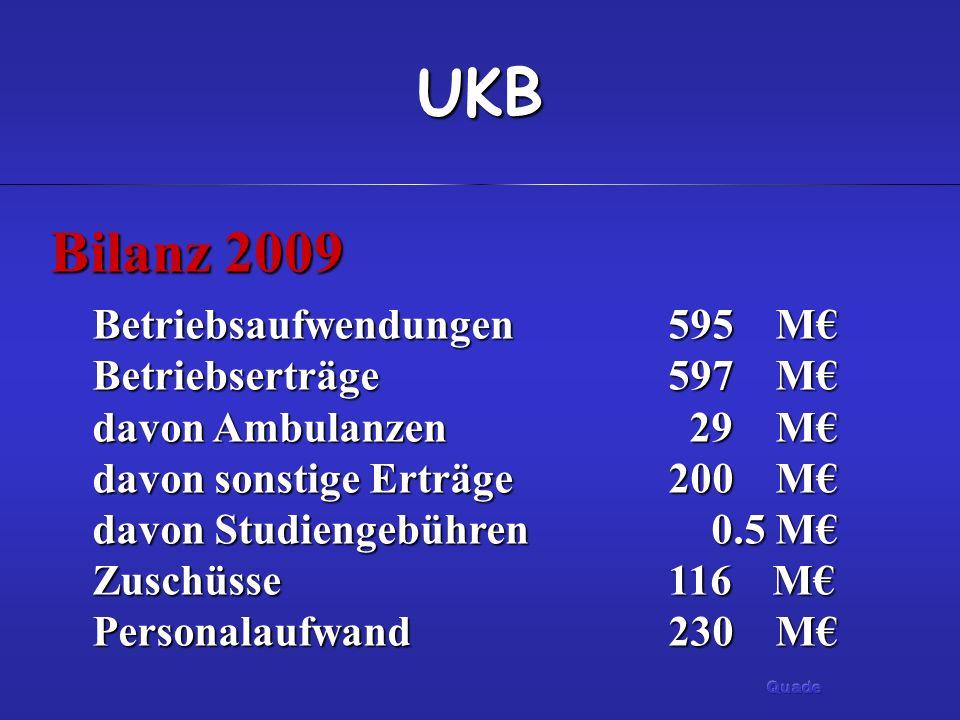 UKB Bilanz 2009 Betriebsaufwendungen595 M Betriebserträge 597 M davon Ambulanzen 29 M davon sonstige Erträge200 M davon Studiengebühren 0.5 M Zuschüss
