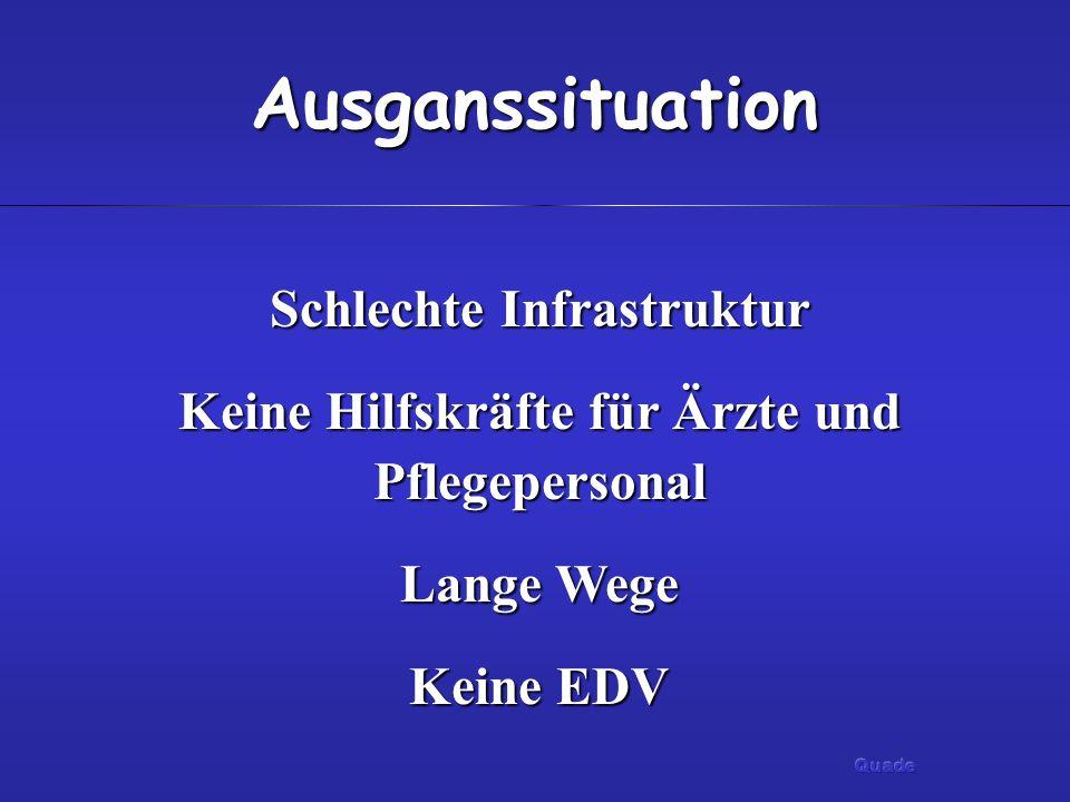 Ausganssituation Schlechte Infrastruktur Keine Hilfskräfte für Ärzte und Pflegepersonal Lange Wege Keine EDV