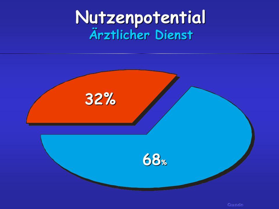 Nutzenpotential Ärztlicher Dienst 68 % 32%