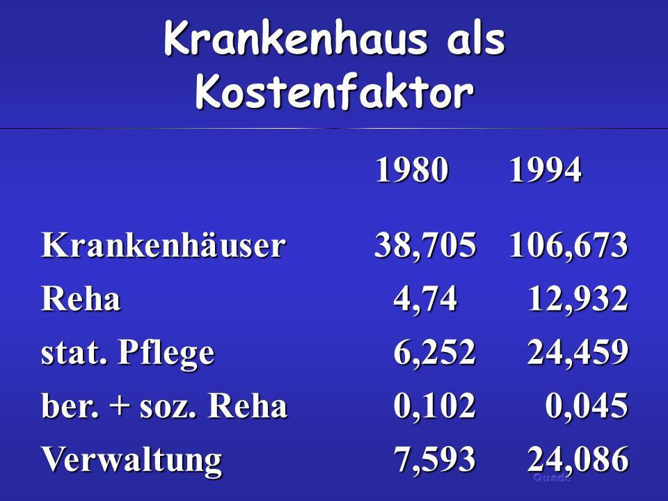 Krankenhaus als Kostenfaktor 19801994 Krankenhäuser38,705106,673 Reha 4,74 12,932 stat. Pflege 6,252 24,459 ber. + soz. Reha 0,102 0,045 Verwaltung 7,