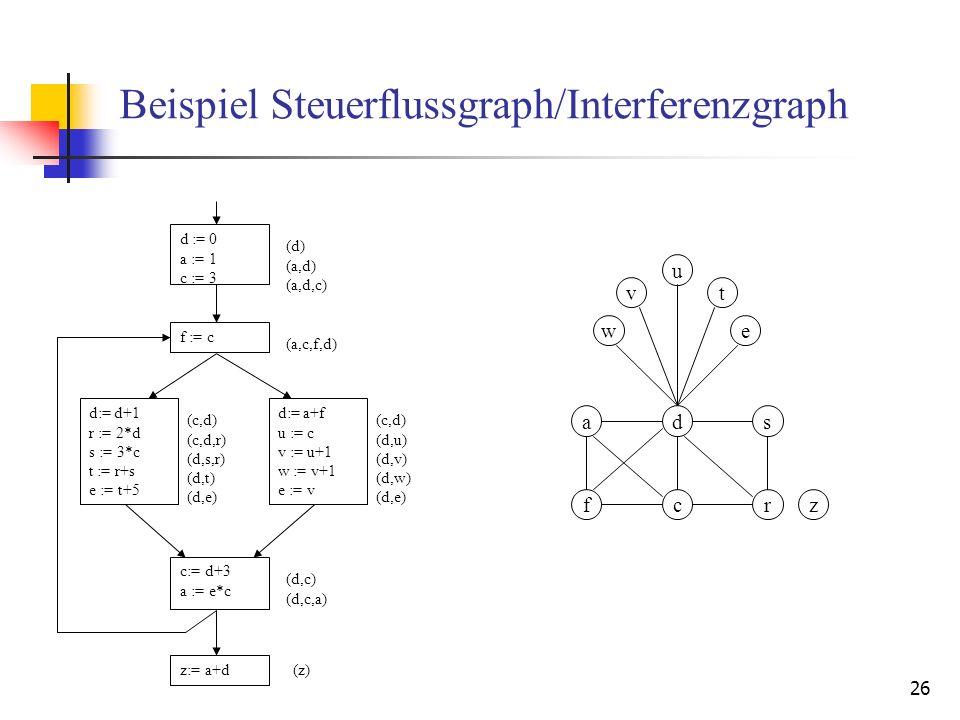 26 Beispiel Steuerflussgraph/Interferenzgraph d := 0 a := 1 c := 3 f := c d:= d+1 r := 2*d s := 3*c t := r+s e := t+5 d:= a+f u := c v := u+1 w := v+1