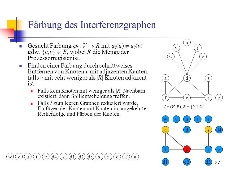 27 Färbung des Interferenzgraphen Gesucht Färbung I : V R mit I (u) I (v) gdw. {u,v} E, wobei R die Menge der Prozessorregister ist. Finden einer Färb
