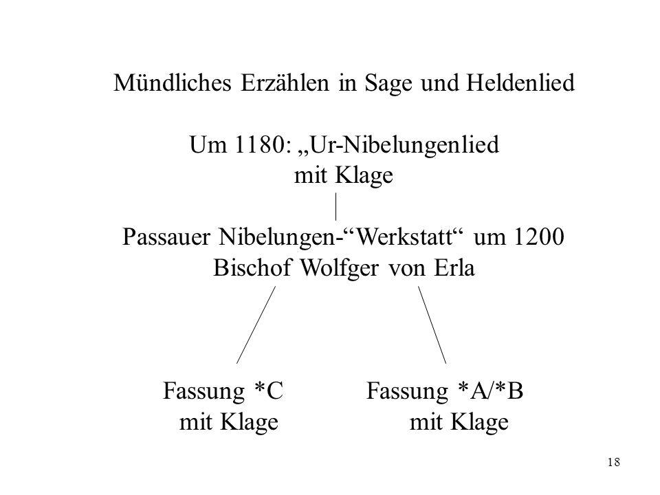 18 Mündliches Erzählen in Sage und Heldenlied Um 1180: Ur-Nibelungenlied mit Klage Passauer Nibelungen-Werkstatt um 1200 Bischof Wolfger von Erla Fass