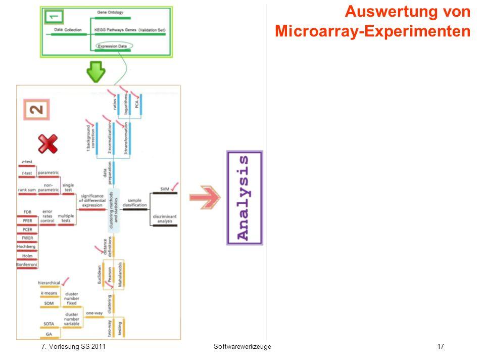 7. Vorlesung SS 2011Softwarewerkzeuge17 Auswertung von Microarray-Experimenten