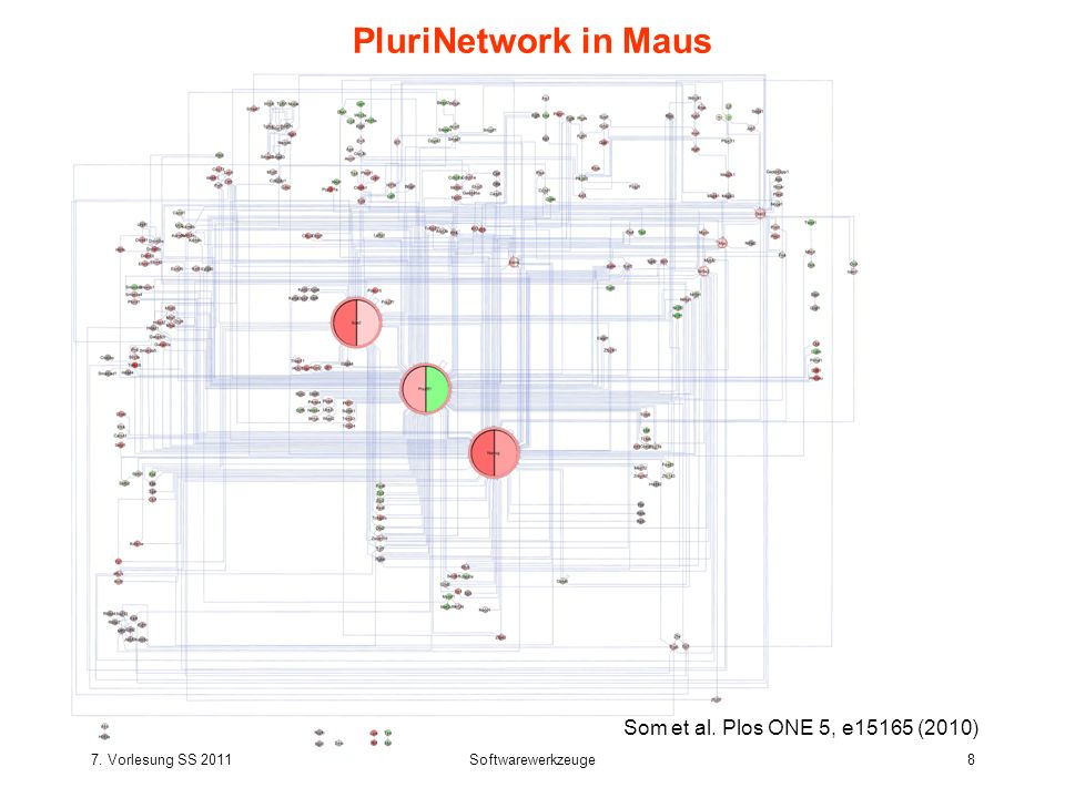 7. Vorlesung SS 2011Softwarewerkzeuge8 PluriNetwork in Maus Som et al. Plos ONE 5, e15165 (2010)