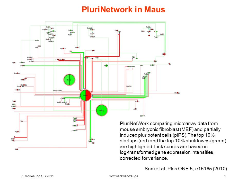 7. Vorlesung SS 2011Softwarewerkzeuge9 PluriNetwork in Maus Som et al. Plos ONE 5, e15165 (2010) PluriNetWork comparing microarray data from mouse emb