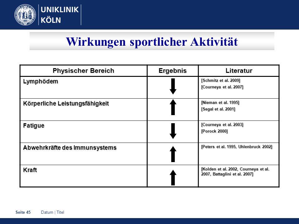 Datum | TitelSeite 45 Wirkungen sportlicher Aktivität Physischer Bereich ErgebnisLiteraturLymphödem [Schmitz et al. 2009] [Courneya et al. 2007] Körpe