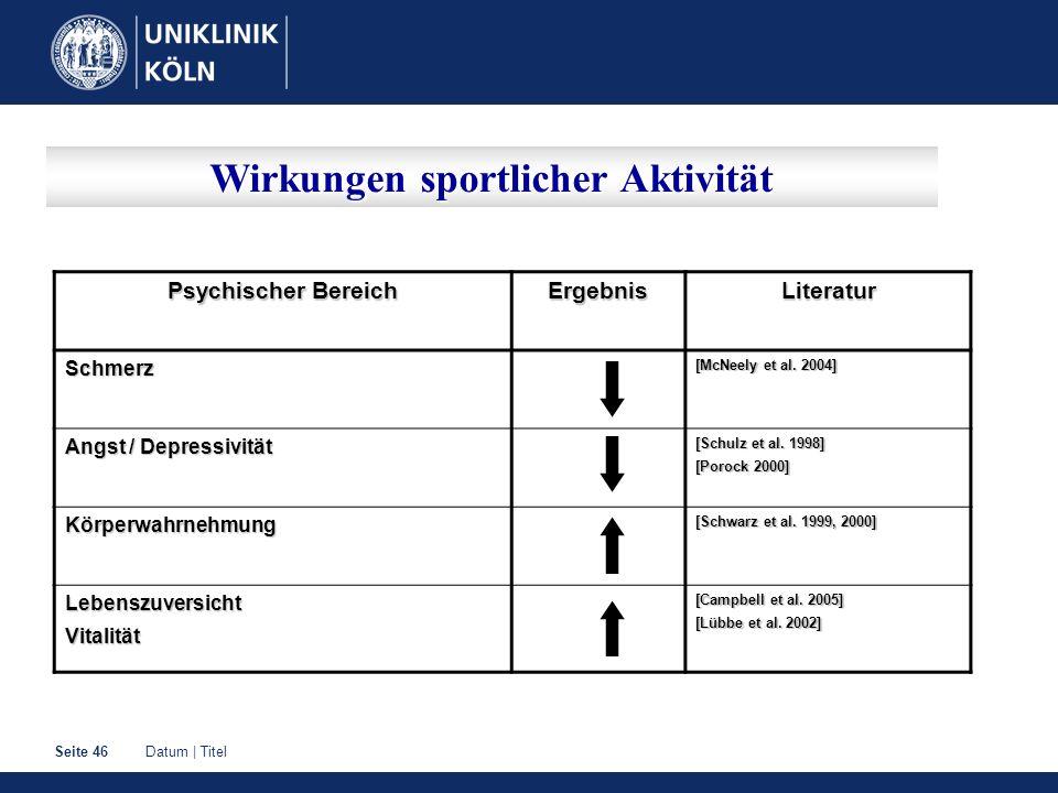 Datum | TitelSeite 46 Wirkungen sportlicher Aktivität Psychischer Bereich ErgebnisLiteraturSchmerz [McNeely et al. 2004] Angst / Depressivität [Schulz