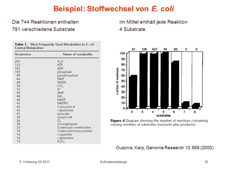 9. Vorlesung SS 2011Softwarewerkzeuge10 Beispiel: Stoffwechsel von E. coli Die 744 Reaktionen enthalten 791 verschiedene Substrate. Ouzonis, Karp, Gen