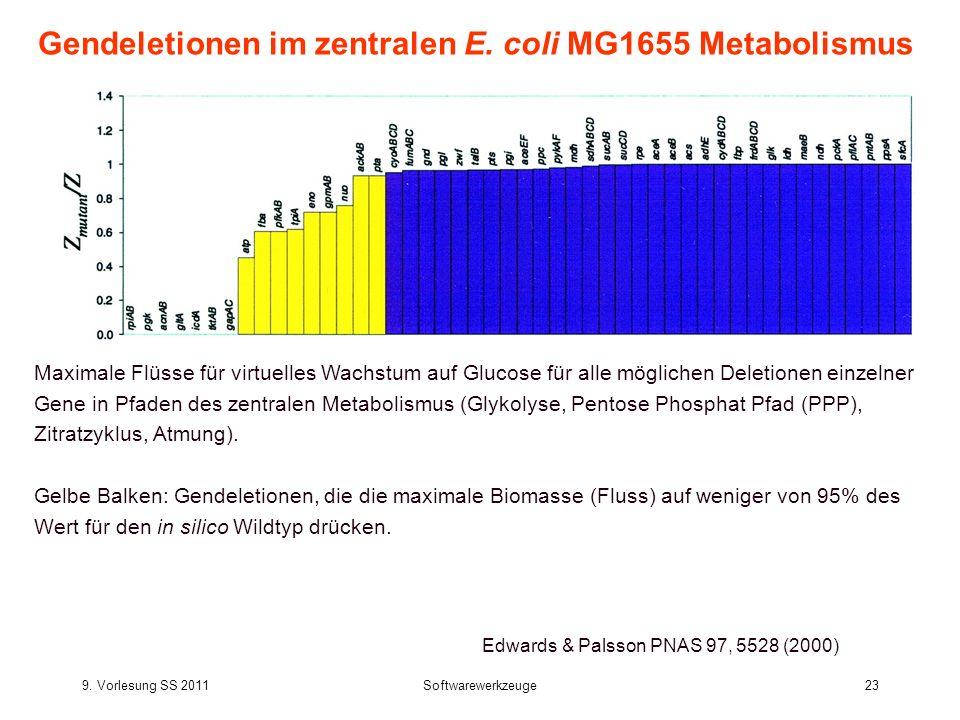 9. Vorlesung SS 2011Softwarewerkzeuge23 Gendeletionen im zentralen E. coli MG1655 Metabolismus Maximale Flüsse für virtuelles Wachstum auf Glucose für
