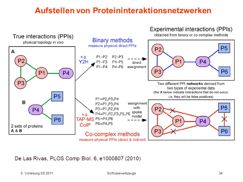 9. Vorlesung SS 2011Softwarewerkzeuge34 Aufstellen von Proteininteraktionsnetzwerken De Las Rivas, PLOS Comp Biol. 6, e1000807 (2010)