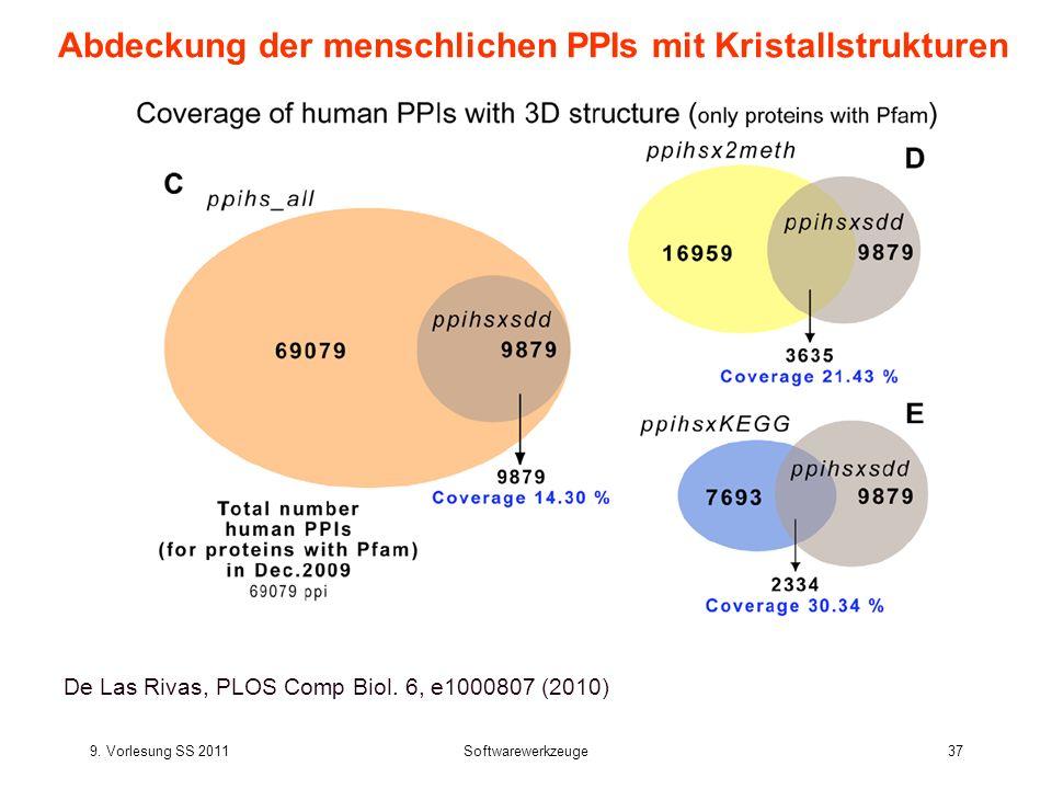 9. Vorlesung SS 2011Softwarewerkzeuge37 Abdeckung der menschlichen PPIs mit Kristallstrukturen De Las Rivas, PLOS Comp Biol. 6, e1000807 (2010)