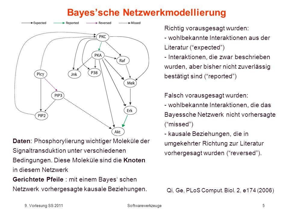 9. Vorlesung SS 2011Softwarewerkzeuge5 Bayessche Netzwerkmodellierung Qi, Ge, PLoS Comput. Biol. 2, e174 (2006) Richtig vorausgesagt wurden: - wohlbek
