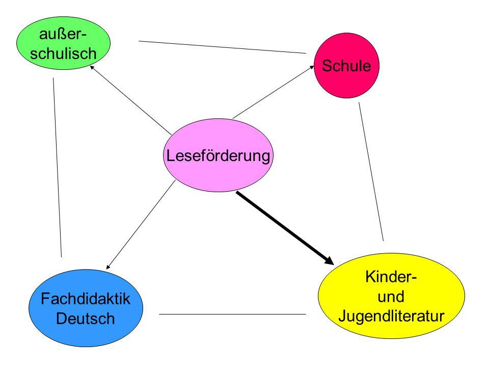 Leseförderung Schule außer- schulisch Fachdidaktik Deutsch Kinder- und Jugendliteratur